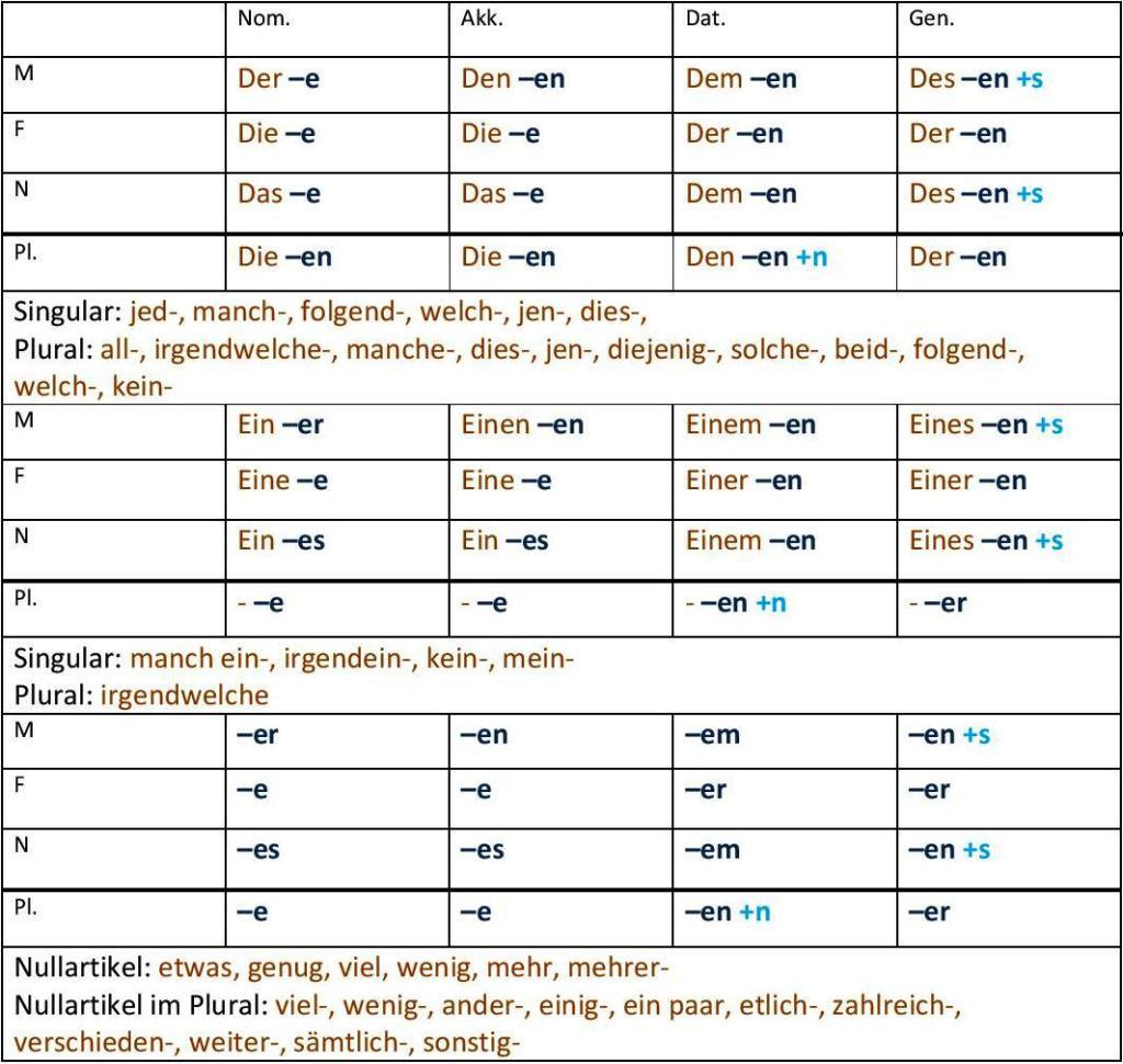 Actualizaciones Nuevo Contenido Del Portal De Idiomas